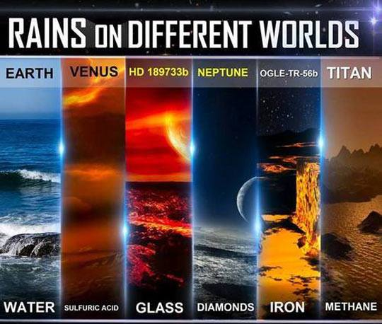 Rains on other planets
