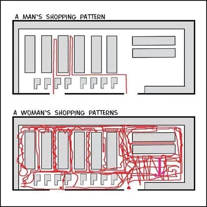 funny pics, Man's And Woman's Shopping Patterns