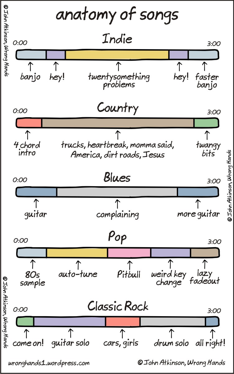 anatomy of songs, music