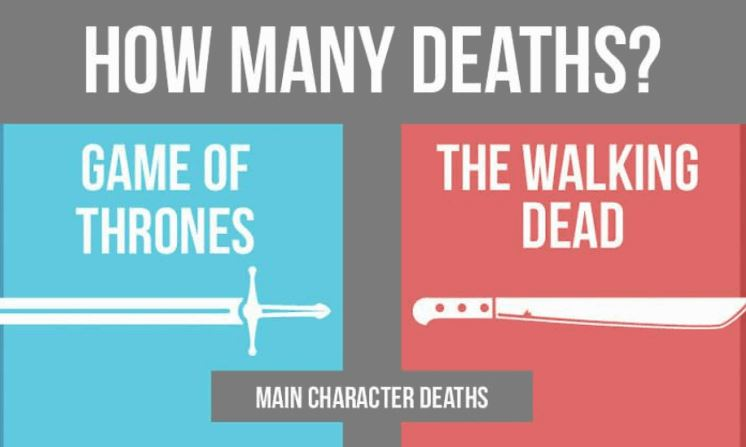 Walking Dead Deaths Vs Game of Thrones Deaths