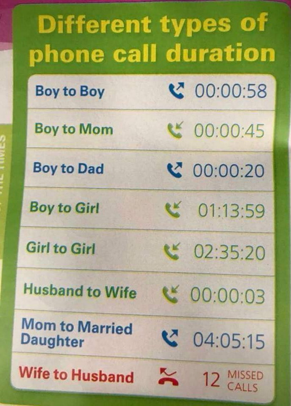 Types Of Phone Call Durations, funny pics, lol pics, lol